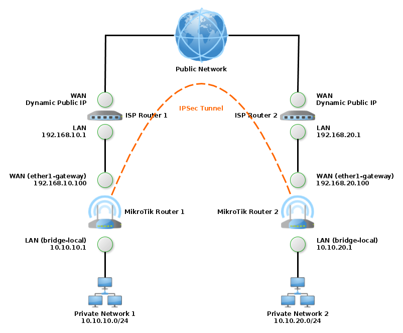 MikroTik IPSec Tunnel with DDNS and NAT - Occursus Arca